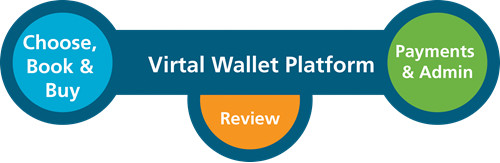 Virtual Wallet platform graphic